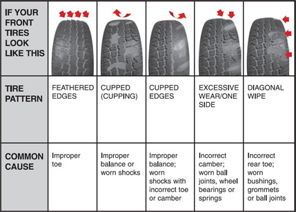 tyre-guide